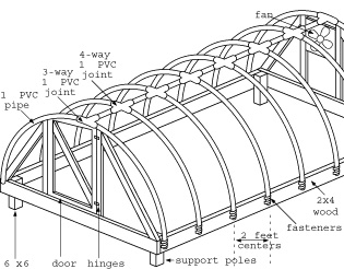 Outdoor hoophouse