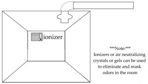 Ionizer to remove smell from grow room
