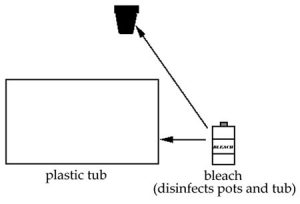 Sanitizing hydroponic pots and accessories that make contact with plants and nutrient.