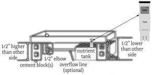 Schematic view of assembled flood table.