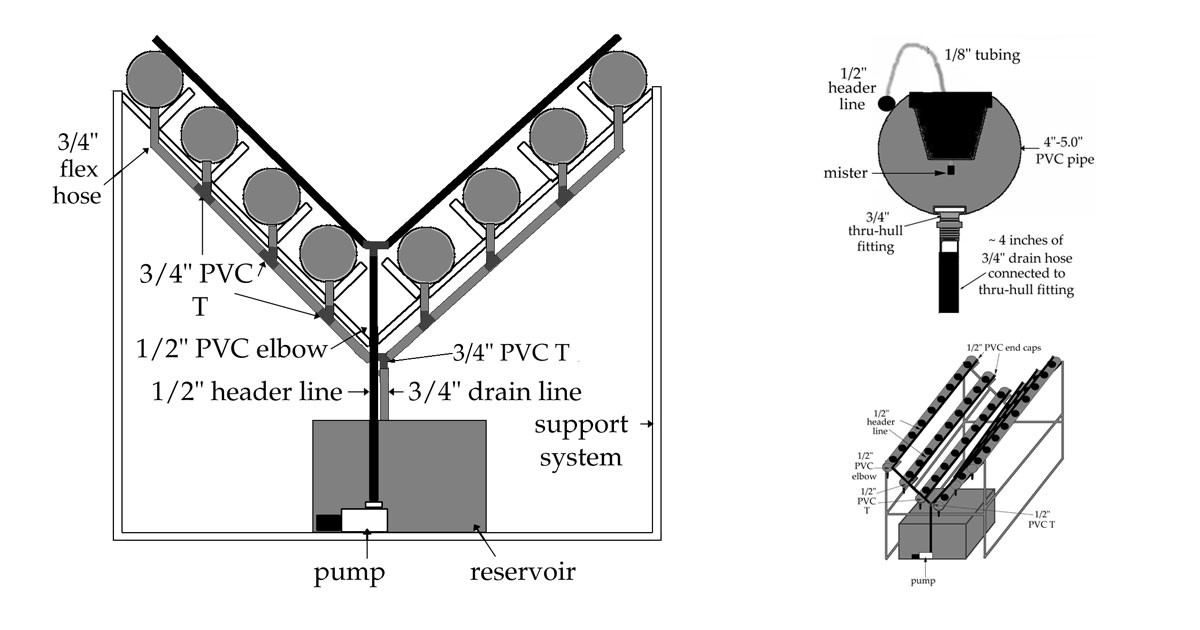 diy aeroponic aframe system using food grade pvc and containers