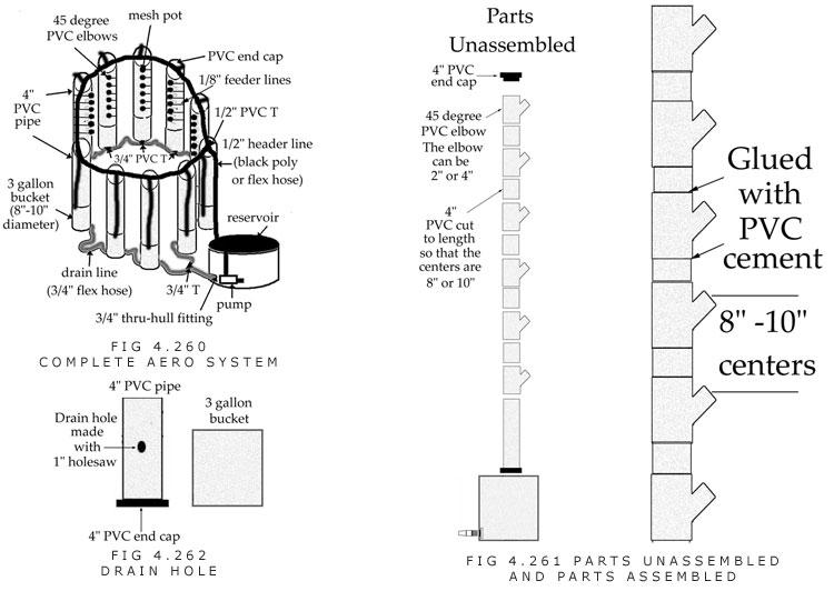 Indoor vertical aeroponic system