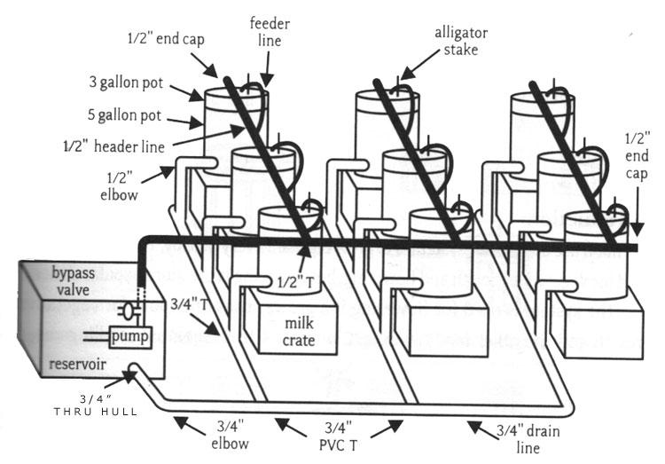 DIY Building a top feeding hydroponic bucket system
