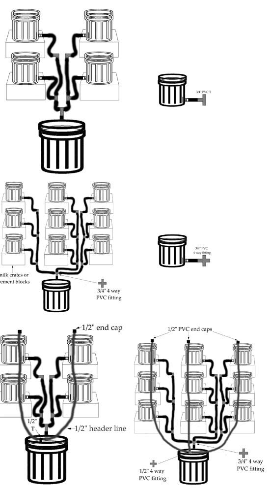 setting up bucket system header lines