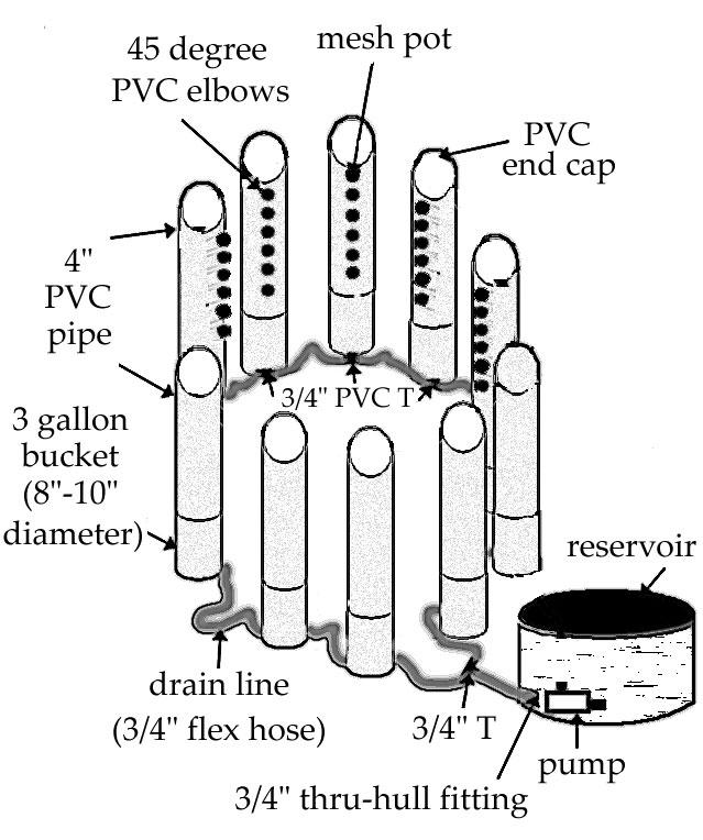 Circular vertical column system