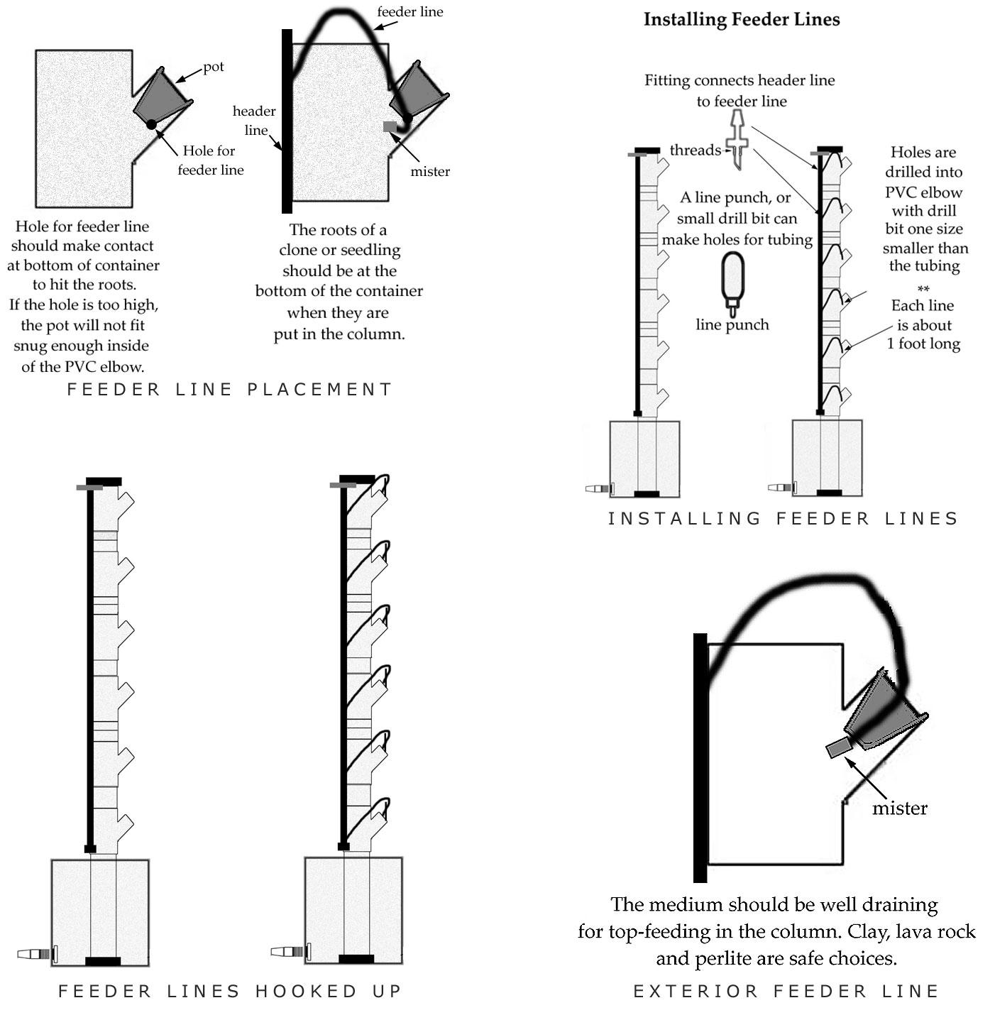 Hydroponic Feeder line setup