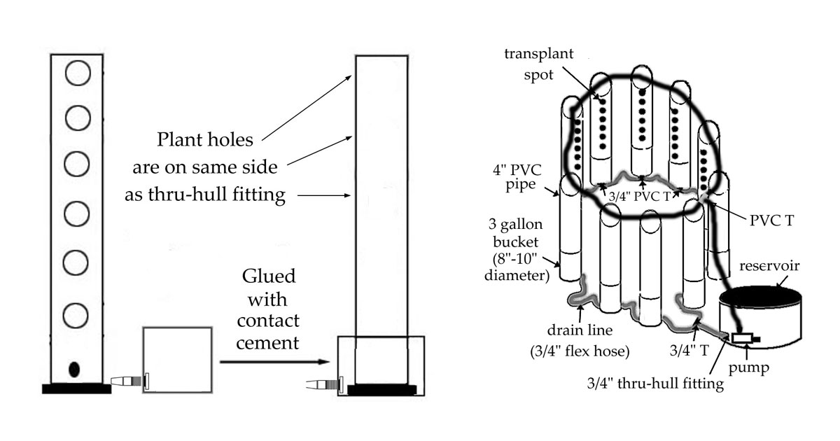 Top Feeding Vertical Garden System Using 4 Or 6 Inch Pvc Pipe