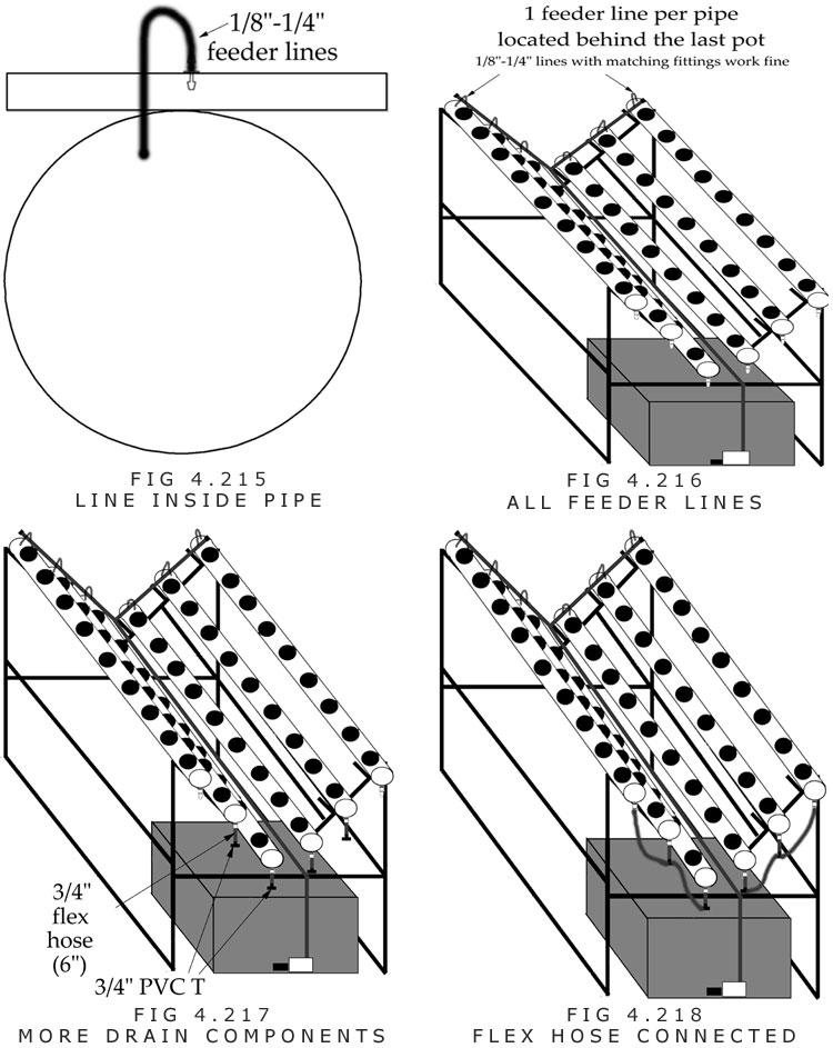 Nutrient film technique(NFT) Drain line setup