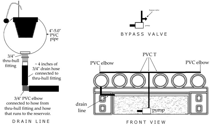 Insert bypass valve for hydroponic system