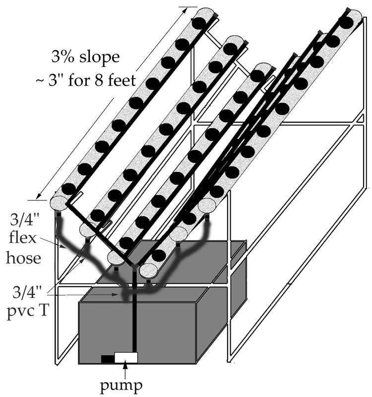 Hydroponic 3% drain slope