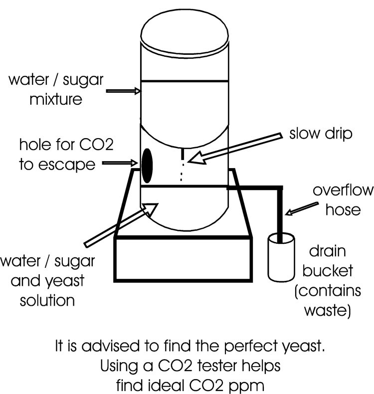 DIY Carbon Dioxide maker