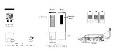 EC and tds meter usage
