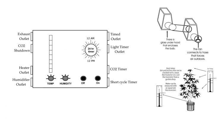 Indoor Garden Climate Control